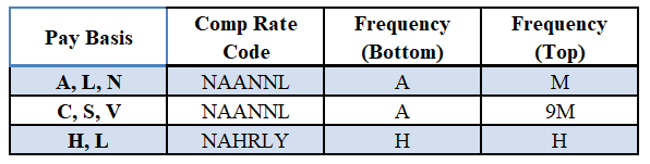 By Comp Rate Code Table
