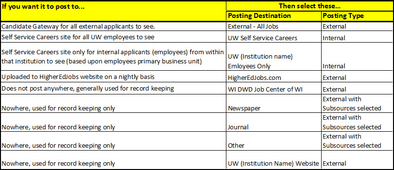 job posting destinations